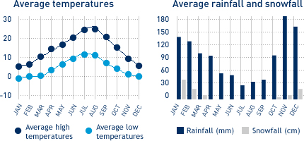 Average monthly temperature and average monthly rainfall diagrams for Nanaimo