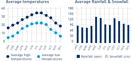 Average monthly temperature and average monthly rainfall diagrams for Houston, TX