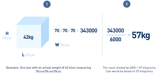 Example: box weighing 42 kilos measuring 70cm x 70cm x 70cm = 343000. Results divided by 6000 = 57kg. Cost is based on 57kg.