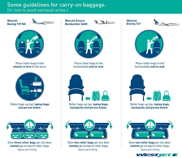 Carry-on baggage | WestJet.com
