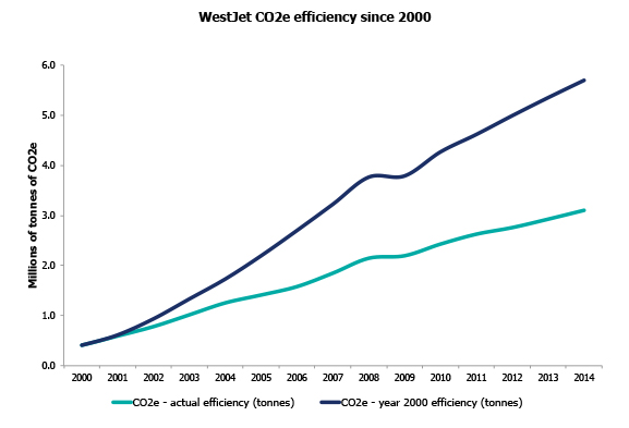 Fuel consumption efficiency graph